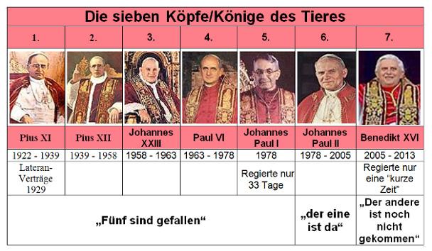 Die sieben Päpste von 1922 bis 2013